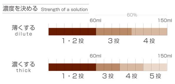 コーヒーの淹れ方4:6メソッドの説明図